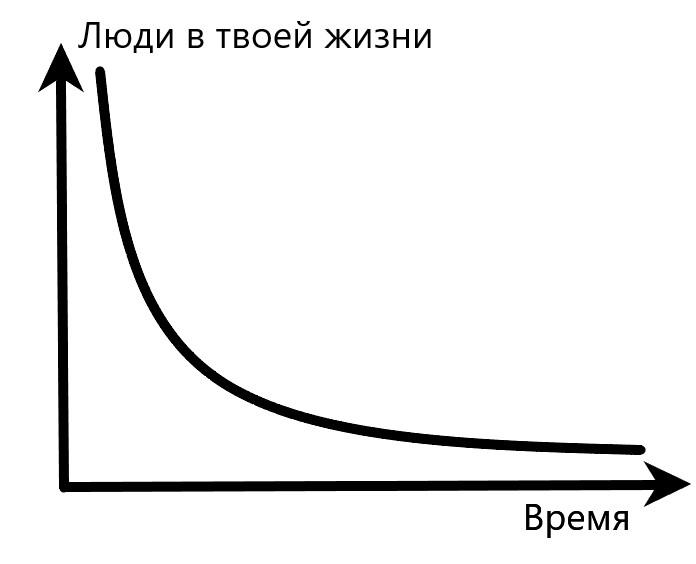 График показывающий как уходят люди из твоей жизни