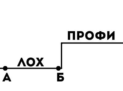 Kak-proishodit-osvoenie-novogo-navyika